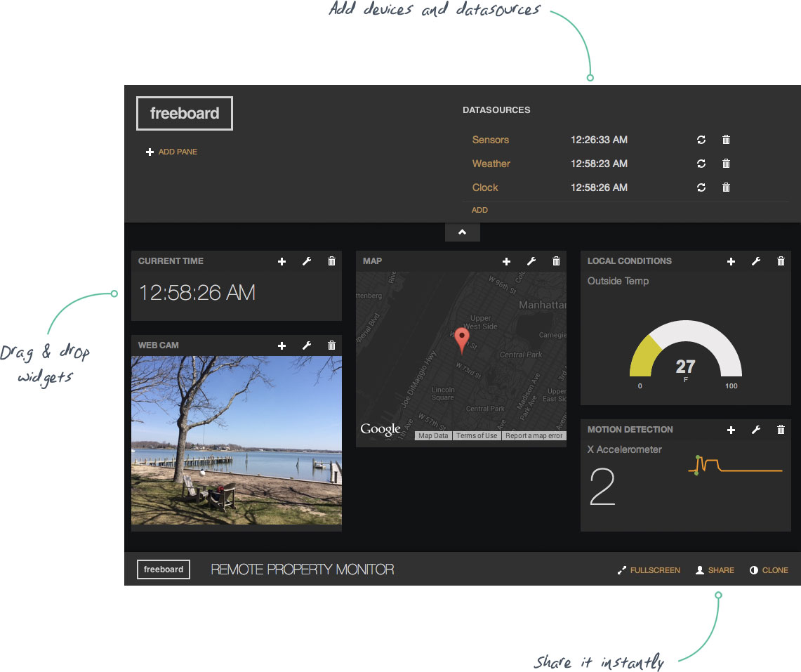 Freeboard Dashboards For The Internet Of Things